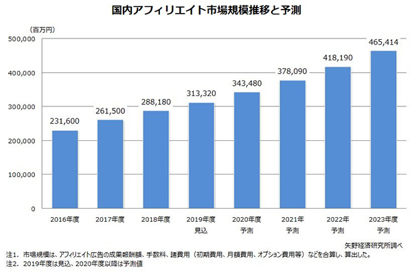 矢野経済研究所 アフィリエイト市場